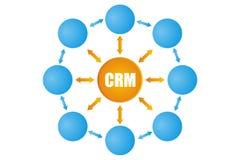 Ilustrações de CRM Imagem de Stock