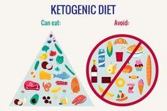 Ilustra??o lisa do vetor Ketogenic do infographics da dieta ilustração stock