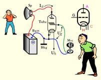 Ilustración del amplificador Foto de archivo