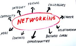 Ilustración social del establecimiento de una red Foto de archivo