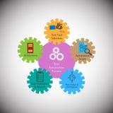 Ilustracja różni typ Próbna automatyzaci struktura royalty ilustracja