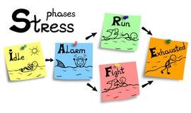 Ilustracja stresu proces na kolorowe notatki Obrazy Stock