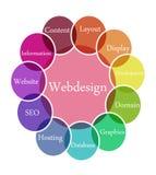 ilustracyjny webdesign Zdjęcia Royalty Free
