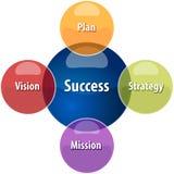 Ilustração do diagrama do negócio do relacionamento do sucesso Imagem de Stock