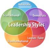 Ilustração do diagrama do negócio dos estilos de liderança Foto de Stock Royalty Free