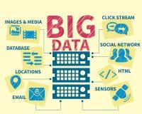 Ilustração do handrawn de Infographic de dados grandes Fotos de Stock