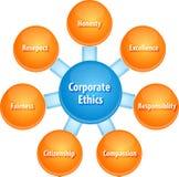 Ilustração incorporada do diagrama do negócio das éticas Fotografia de Stock