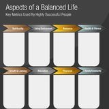 Aspects of a Balanced Life Chart. An image of a Aspects of a Balanced Life Chart Royalty Free Stock Photo