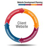 Client Website Development Planning Wheel Chart. An image of a Client Website Development Planning Wheel Chart Royalty Free Stock Images