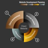 Client Website Development Planning Wheel Chart. An image of a Client Website Development Planning Wheel Chart Royalty Free Stock Photos