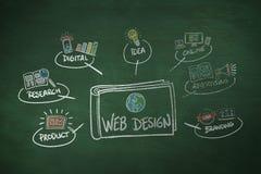 Image composée de web design Photos libres de droits