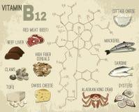 Image de la vitamine B12 Photos libres de droits