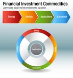 Financial Investment Commodities Chart. An image of a Financial Investment Commodities Chart Energy Metals Agriculture Livestock Sectors Royalty Free Illustration
