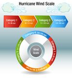 Hurricane Wind Scale Category Chart. An image of a Hurricane Wind Scale Category Chart and windy day cloud Royalty Free Stock Photography