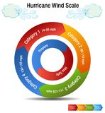 Hurricane Wind Scale Category Chart. An image of a Hurricane Wind Scale Category Chart and windy day cloud Stock Image