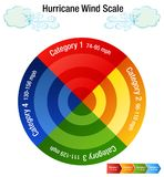 Hurricane Wind Scale Category Chart. An image of a Hurricane Wind Scale Category Chart and windy day cloud Royalty Free Stock Photo