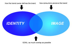 Image and identity. The difference between brand identity and brand image and how to deal with it Stock Images