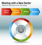Meeting With A New Doctor Health Care Chart. An image of a Meeting With A New Doctor Health Care Chart Royalty Free Stock Images