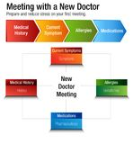 Meeting With A New Doctor Health Care Chart. An image of a Meeting With A New Doctor Health Care Chart Stock Photos