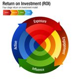 Return on Investment ROI Exposure Engagment Influence Action Cha. An image of a Return on Investment ROI Exposure Engagment Influence Action Chart Vector Illustration