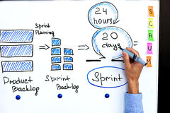 Image of scrum process and scrum sprint. royalty free stock image