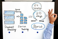 Image of scrum process on white board. Scrum spritn, scrum planning, iterations and hand of scrum master showing OK Stock Photos
