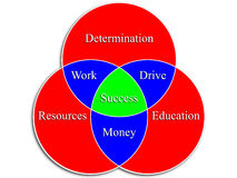 Success Venn Diagram Stock Photo