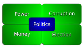 Politics. An image of words related to Politics stock illustration