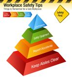 Workplace Safety Tips Things to Remember Chart. An image of a Workplace Safety Tips Things to Remember Chart stock illustration