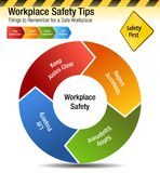 Workplace Safety Tips Things to Remember Chart. An image of a Workplace Safety Tips Things to Remember Chart vector illustration