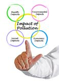 Impact of pollution. Man presenting Impact of pollution stock images
