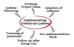 Implementing  Enterprise System Stock Image