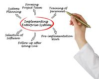Implementing enterprise system Royalty Free Stock Photo