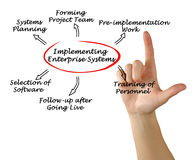 Implementing  Enterprise System Stock Photography