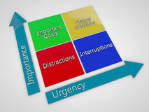 Importance an urgency. Importance and urgency on chart Stock Images