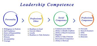 Leadership Competence. Important Competence needed for good ledrship Stock Photography