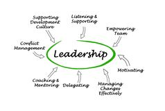 Leadership. Important components of good Leadership stock illustration