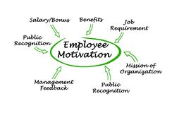 Employee Motivation. Important drivers of Employee Motivation Royalty Free Stock Photos