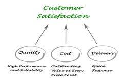 Customer Satisfaction. Important factors influencing Customer Satisfaction Stock Images
