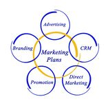 Important Marketing Plans. Five Important Methods of Marketing Royalty Free Stock Photo