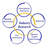 Industry Research. Important Methods for Industry Research Stock Photos