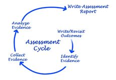 Assessment Cycle Stock Photo