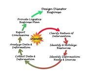 Disaster response. Important Steps in Disaster response Stock Photos