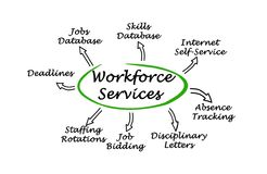 Important Workforce Services. For business Royalty Free Stock Photos