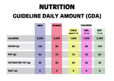 Importi quotidiani della guida di riferimento di nutrizione Immagine Stock