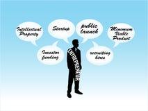 Imprenditore che pensa al piano del modello di giovane impresa Immagini Stock Libere da Diritti