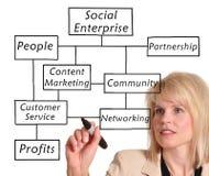 Impresa sociale Fotografia Stock