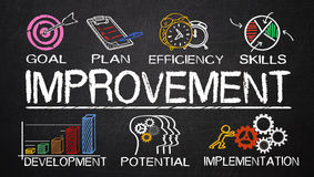 Improvement concept with business elements. Drawn on blackboard Royalty Free Stock Image