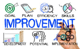 Improvement concept with business elements Royalty Free Stock Images