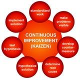 Improvement. Continuous improvement in a Kaizen process Stock Images
